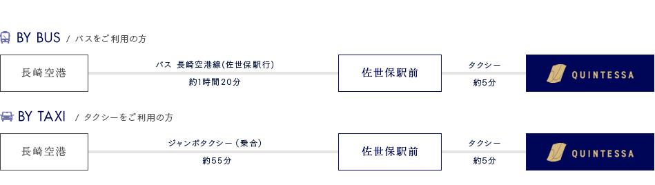 長崎空港からお越しの方 経路